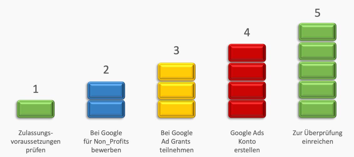 Bewerbung bei Google Ad Grants - Marketing fuer Vereine und Verbände - ehrenamt24