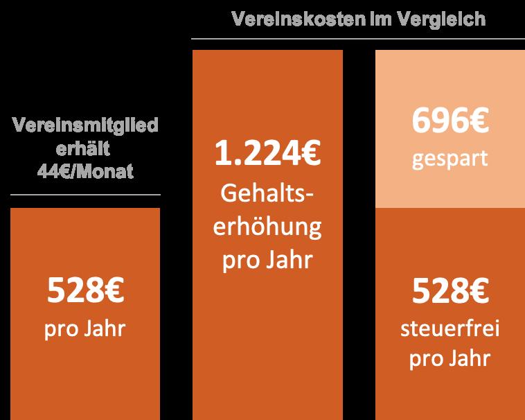 Einsparung durch steuerfreien Sachbezug - Leistungen für Vereine & Verbände - ehrenamt24